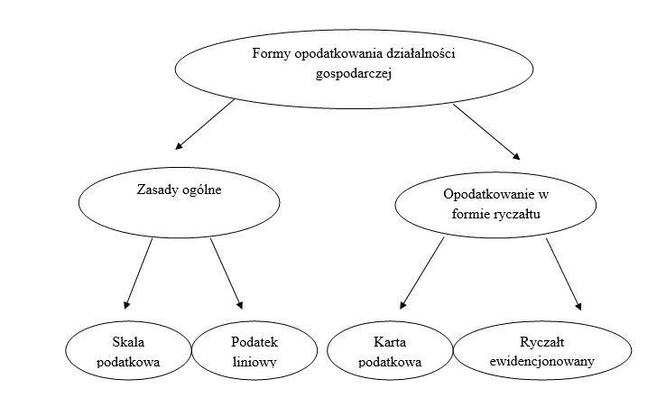 Podatek dochodowy od osób fizycznych - formy opodatkowania w Polsce