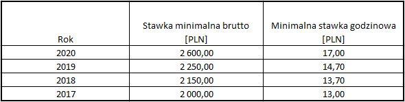 Wzrost płacy minimalnej w 2020 roku